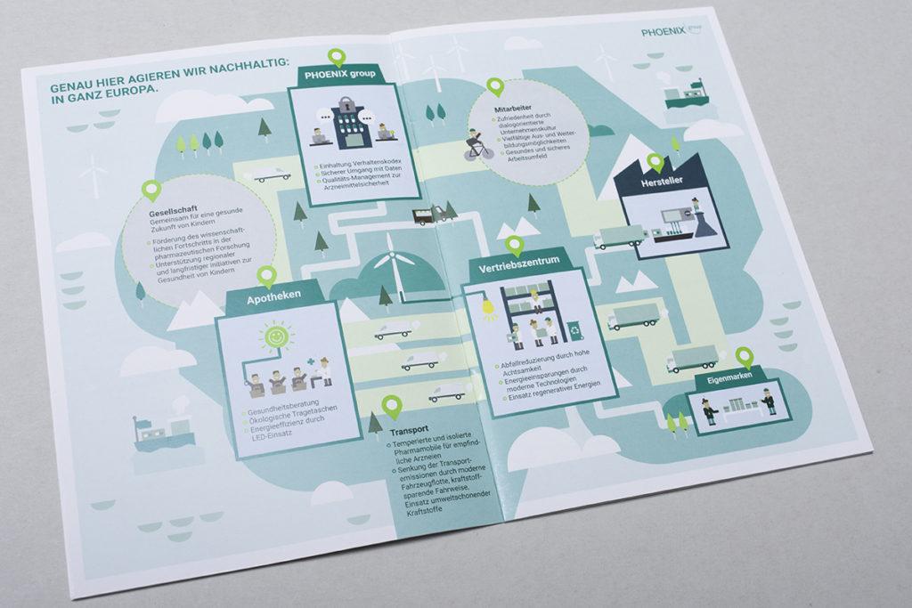 Broschüre CSR